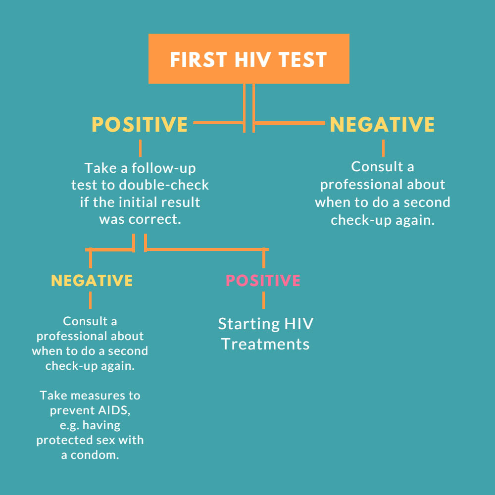 HIV Test Flow Chart English2